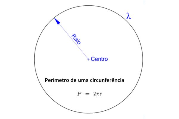 Cálculo do perímetro de uma circunferência