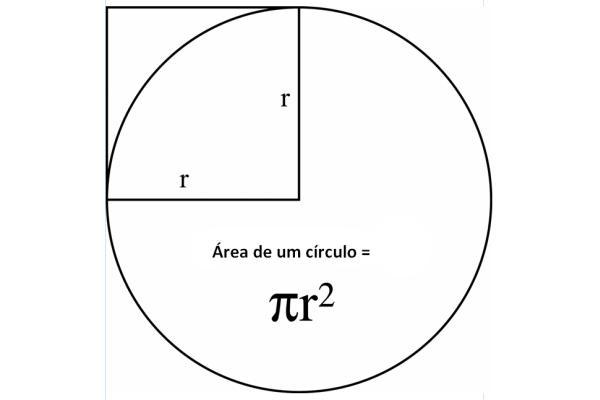 Fórmula de cálculo da área de um circulo