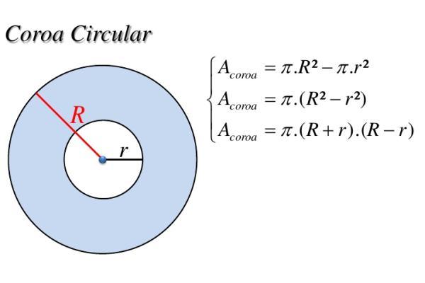 Fórmula de cálculo de uma coroa circular
